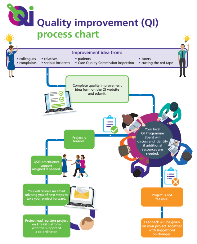 QI flow chart process