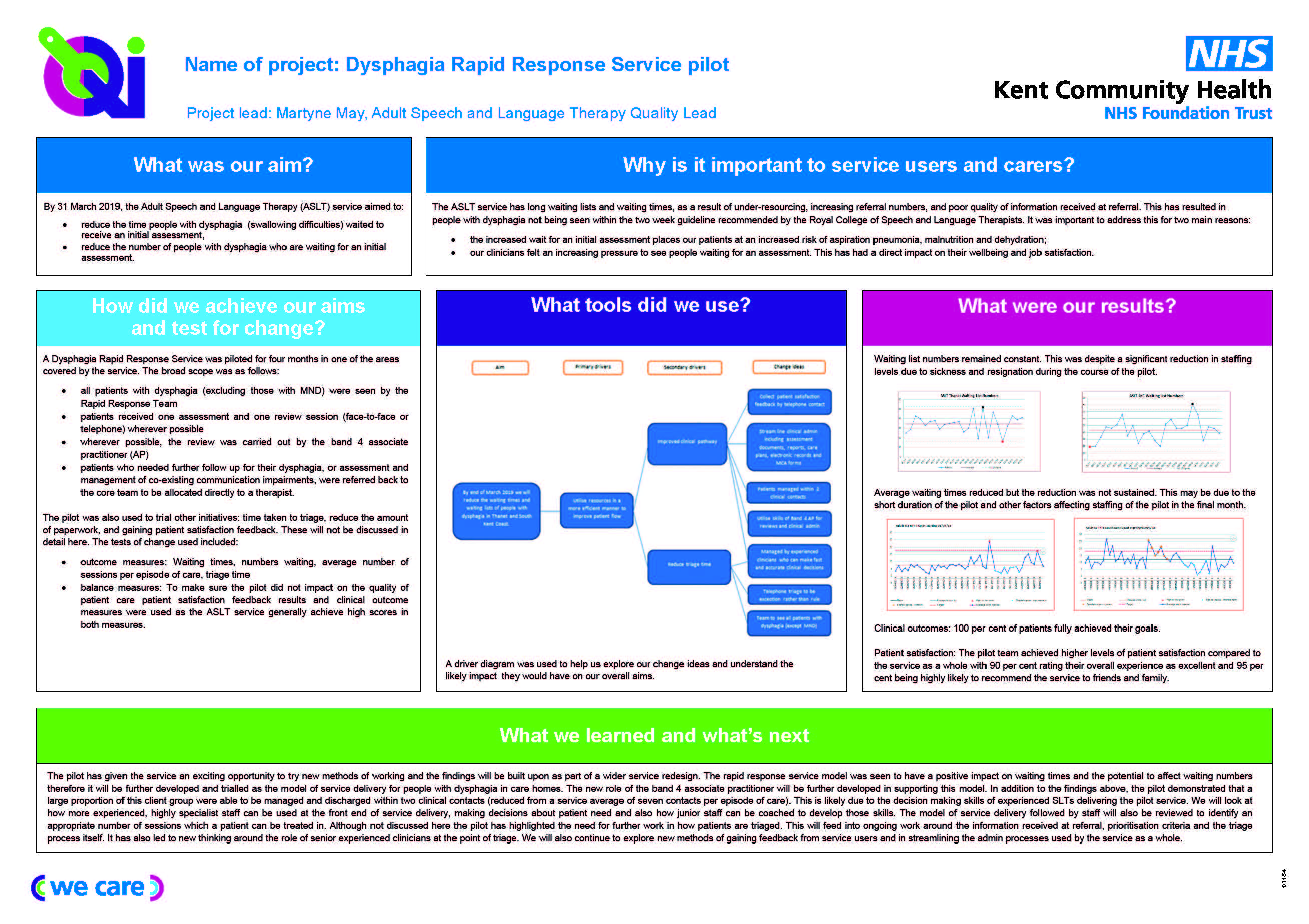 Dysphagia Rapid Response Service pilot project on a page