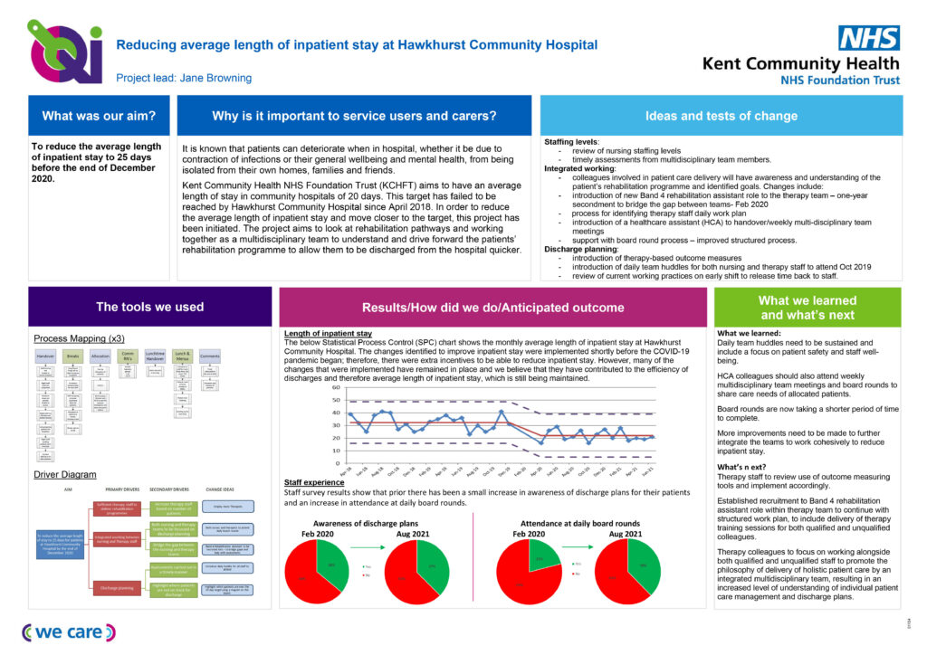 reducing length of inpatient stay at Hawkhurst Community Hospital